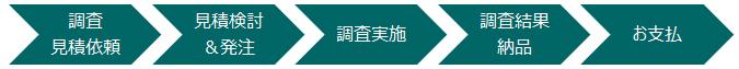海外企業の委託調査サービス提供プロセス